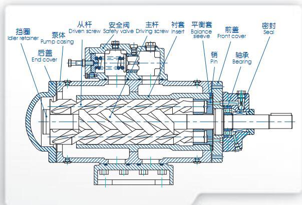 sm三螺杆泵分解图