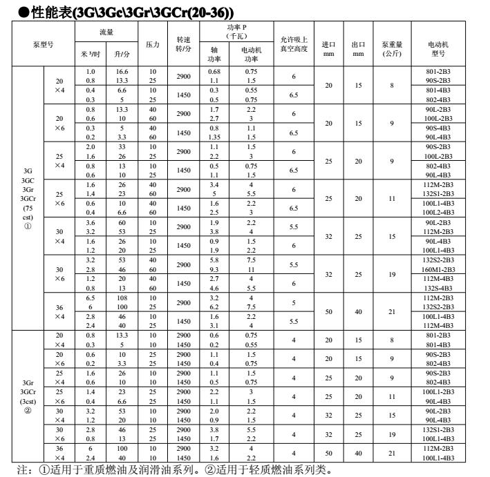 3G三螺杆泵产品部分参数